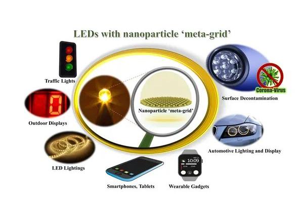 商显分析 | 国内外LED领域两项最新研究进展一览